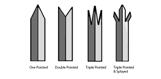 Head Styles of Angle Steel Pales